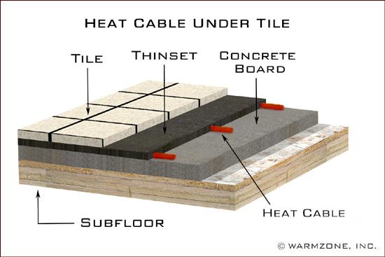 Comforttile Radiant Floor Heating Systems